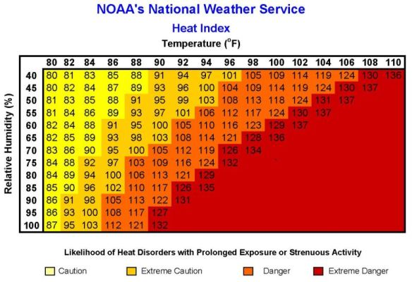 NOAA heat index chart